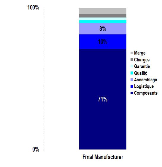 Structure des coûts dans l'industrie - cas du secteur de l'automobile