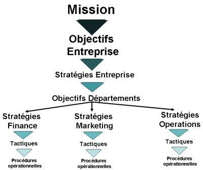 Preescolar Ascensor Pesimista  Back to basics …C'est quoi la mission, les objectifs et les stratégies  d'une entreprise?