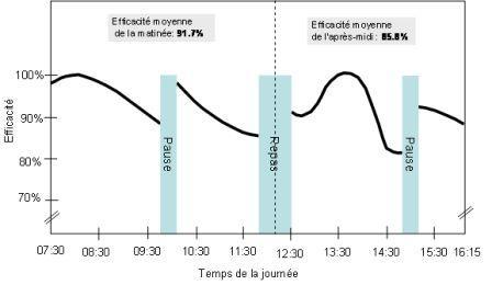 Evolution de l'efficacité de l'opérateur au cours de la journée